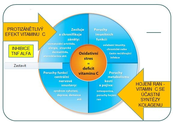 Infuze vitaminem C - proč vitamín C v infuzi